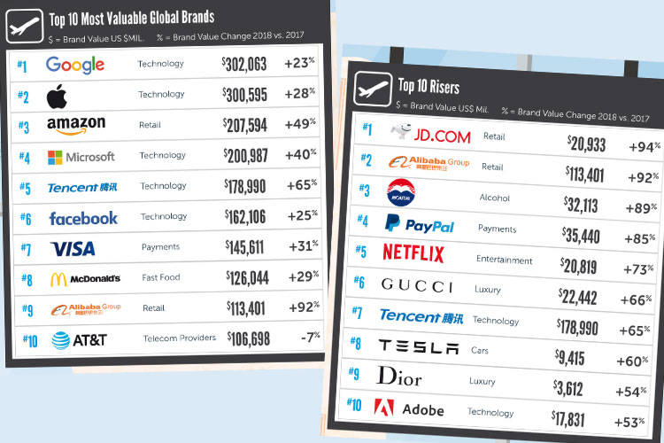 BrandZ Top 100 2018: sul podio Google, Apple, Amazon. In ascesa i marchi cinesi