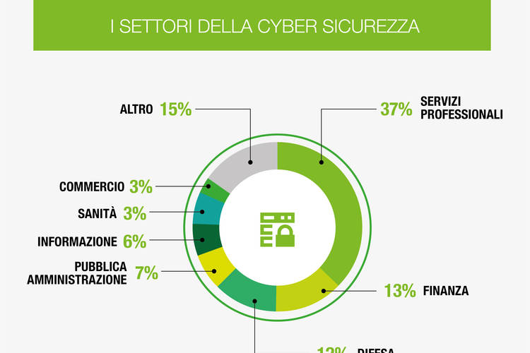 cybersecurity lavoro