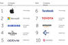 Future Brand Index 2016: scompare Google