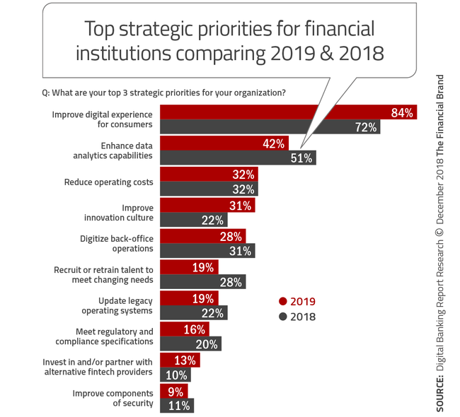 Top_strategic_priorities_for_financial_institutions_comparing_2019_and_2018