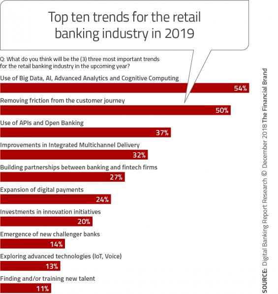 Top_ten_trends_for_the_retail_banking_industry_in_2019-565x597